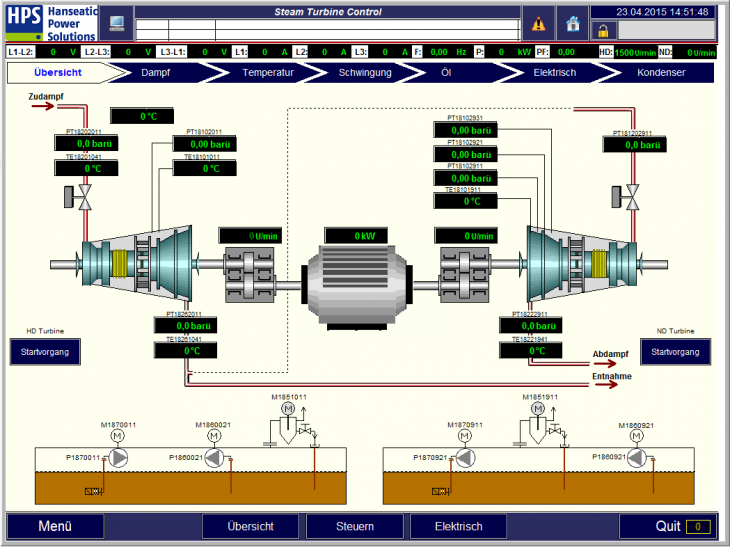 HPS - Circuit diagram Control of a steam turbine